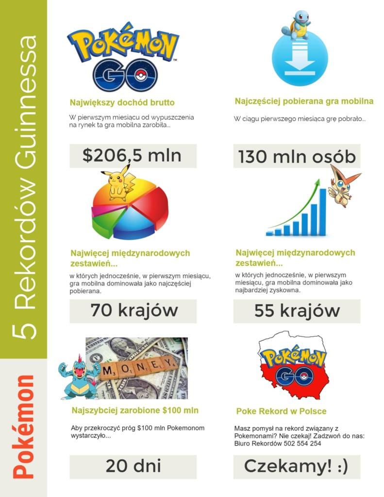 Pokemon Go - Rekordy Guinnessa - Infografika