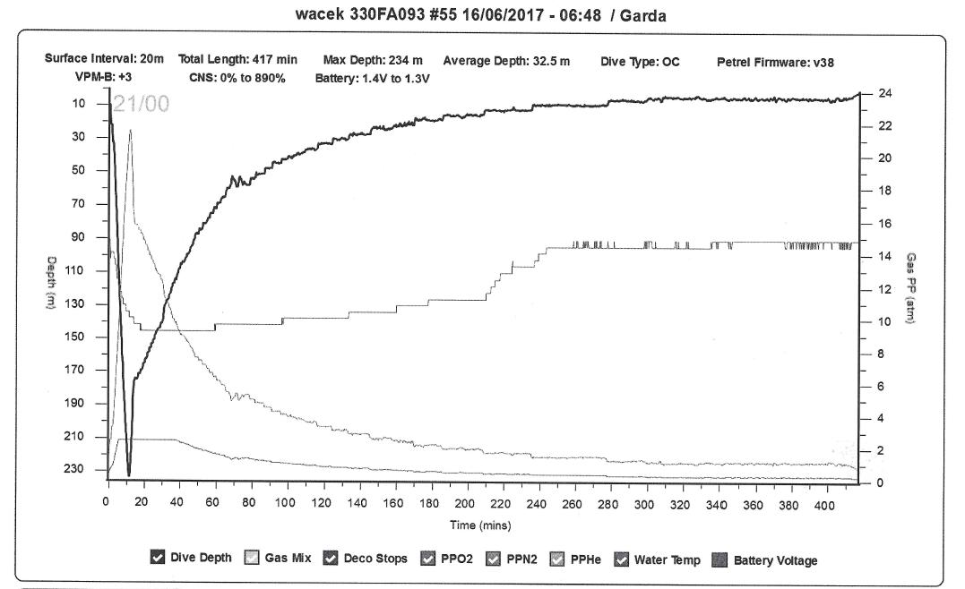 Profil nurkowy - Jezioro Garda